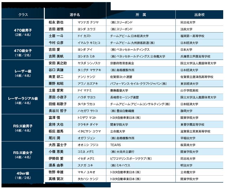 オリンピック強化委員会 - 2013NT選手一覧